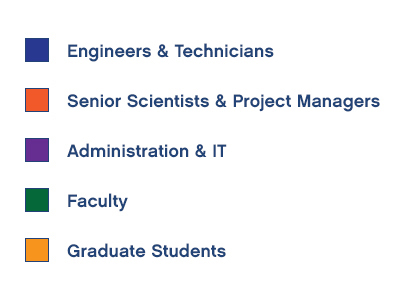 Engineers & Technicians, Senior Scientists & Project Managers, Admission & IT, Faculty, Graduate Students,